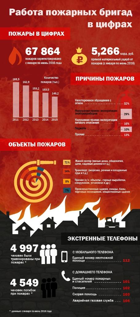 Работа пожарных бригад в цифрах. Инфографика